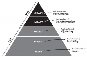 The Business Hierarchy of Needs Chart
